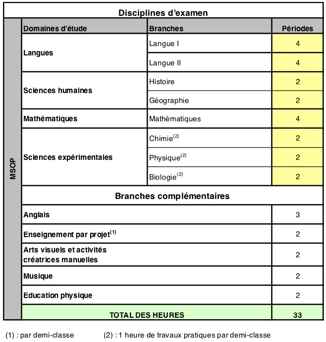 dotation horaire